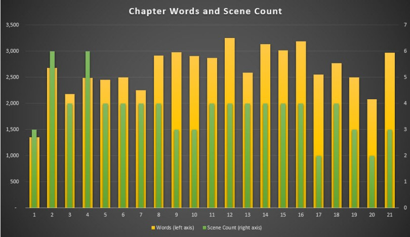 chapter-length-novel-outlining